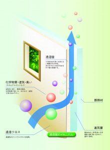 透湿性の壁